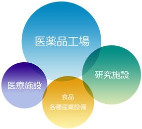 営業分野 | 千代田テクノエース株式会社