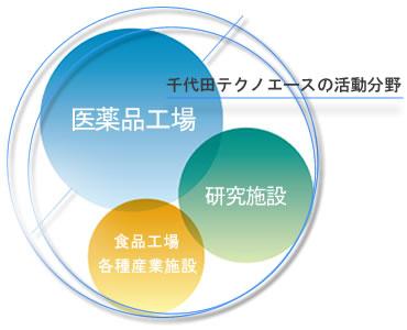 千代田テクノエースの活動分野